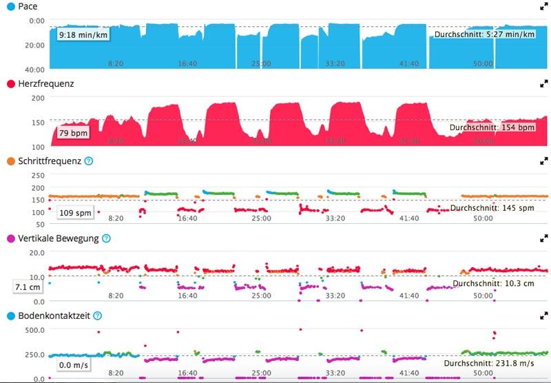 Ergebnisse im Garmin-Portal: Geht über WLAN oder Bluetooth